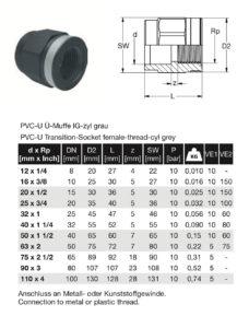 dimensionale manicotto passaggio rinforzat PVC
