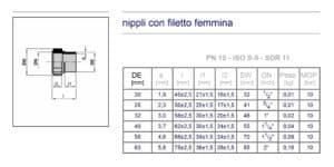 dimensioni nippli filettati femmina in PP