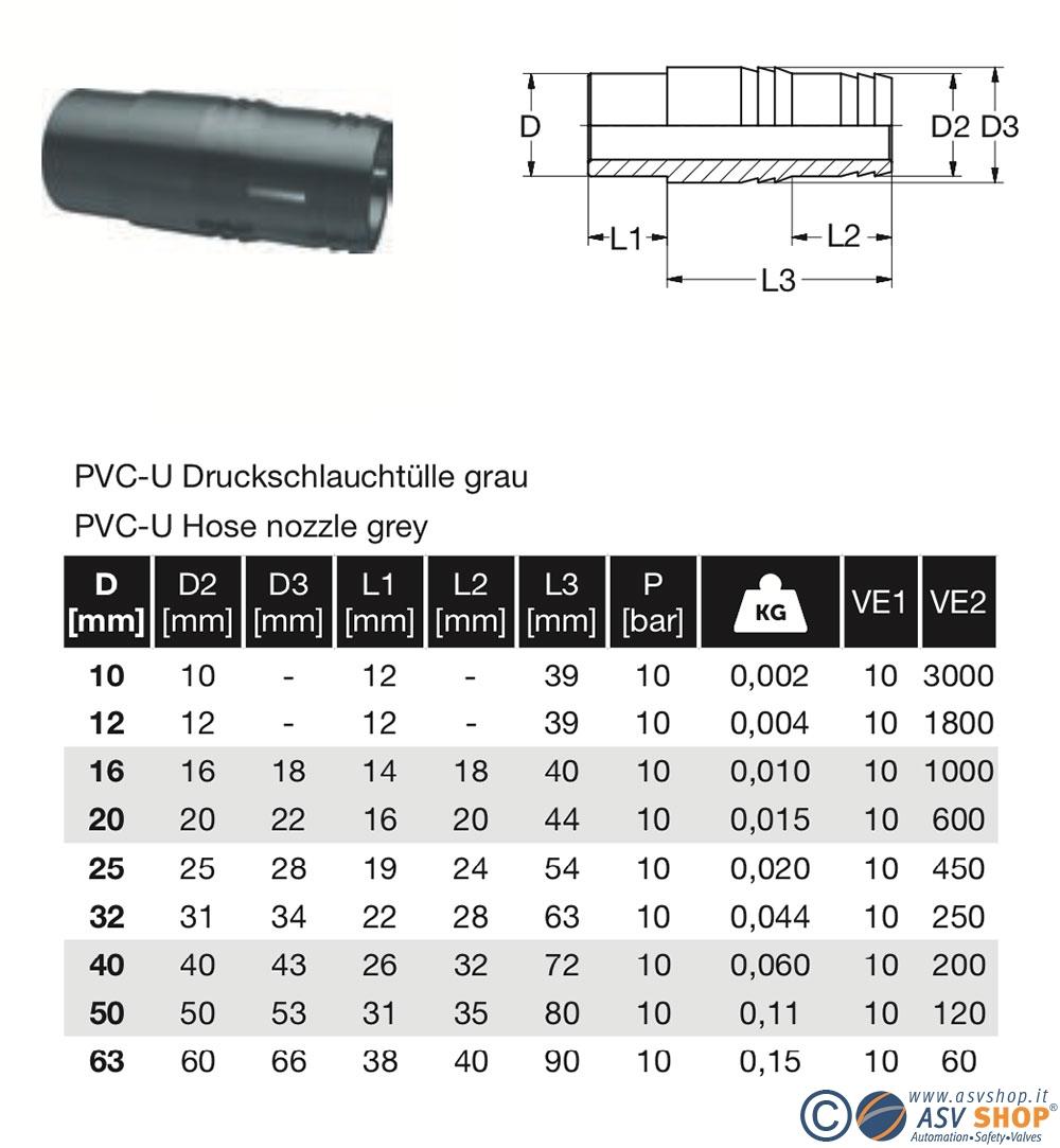 Dimensioni portagomma PVc