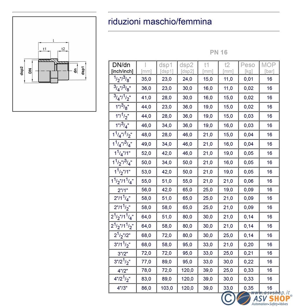 dimensionale riduzione PVC filettato maschio/femmina