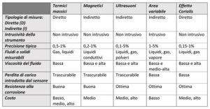 Classificazione dei flussimetri in base al principio di funzionamento