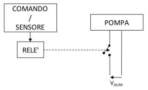 struttura di controllo del livello del serbatoio