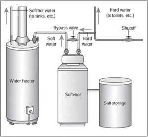 addolcimento acqua by pass