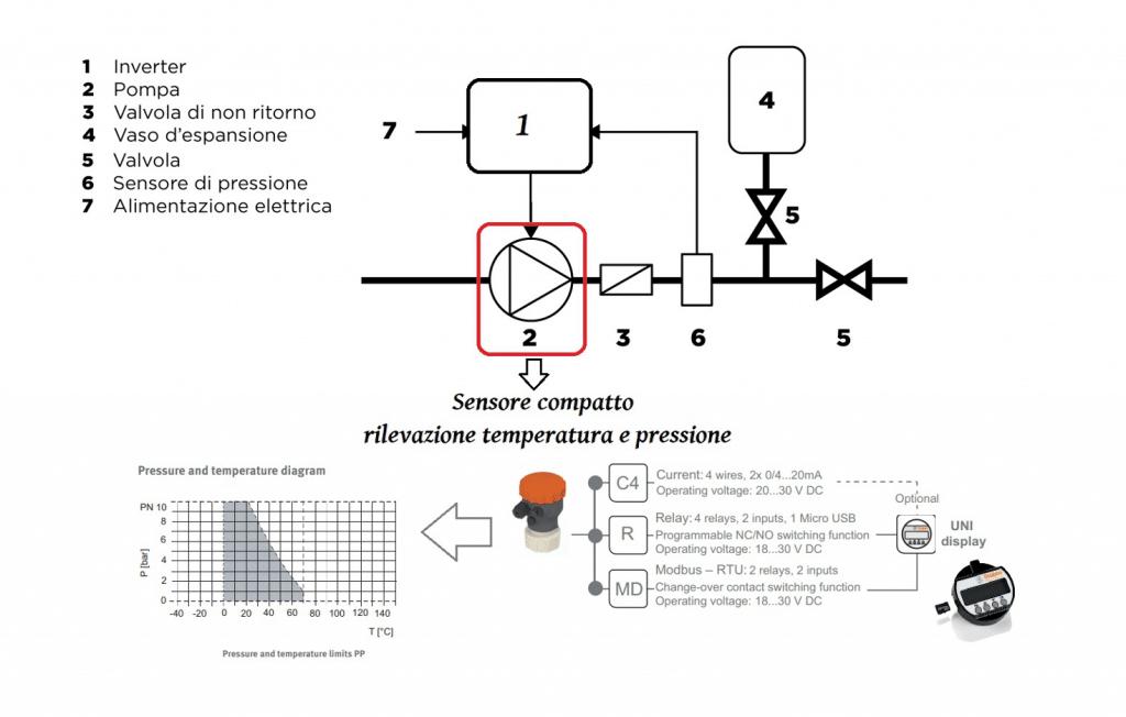 sensore temperatura e pressione
