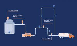 Schema di trasporto delle sostanze