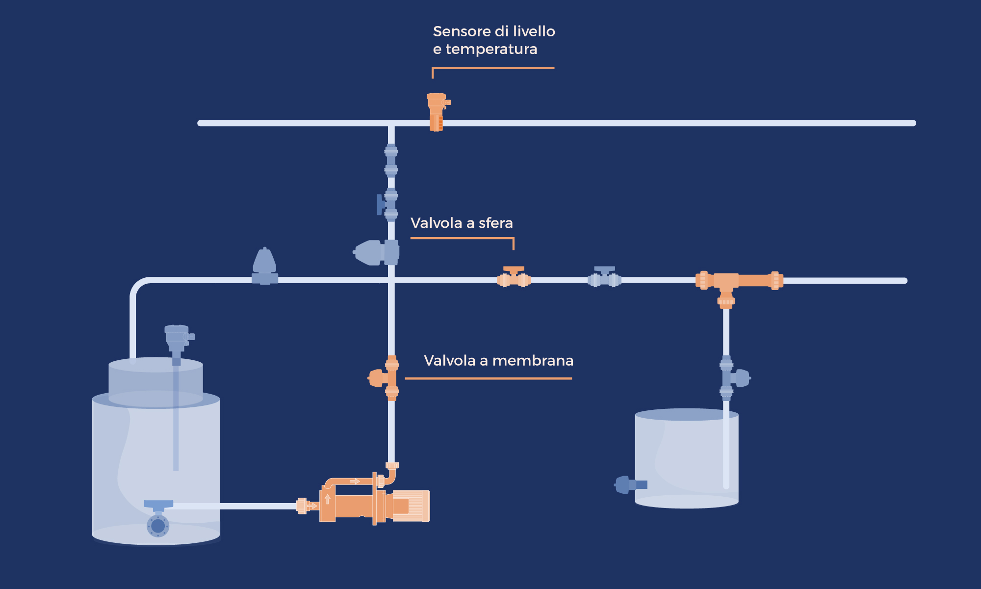 Schema trasporto fluidi