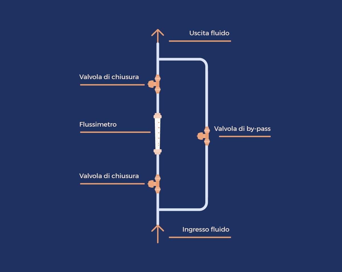 Figura 2 - Schema di montaggio dei flussimetri